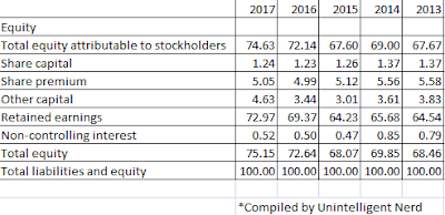 Nongshim Co Ltd Common Size Balance Sheet - Liabilities