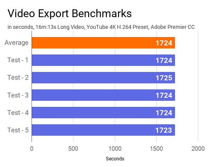A chart on the video export time tests of this machine.
