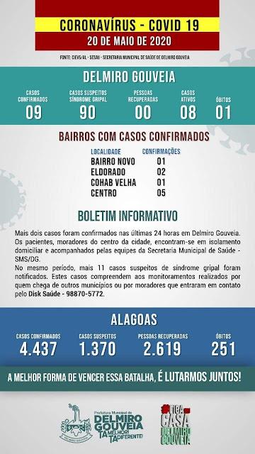 Em Delmiro Gouveia, sobe para 9,  o número de casos de Coronavírus no município