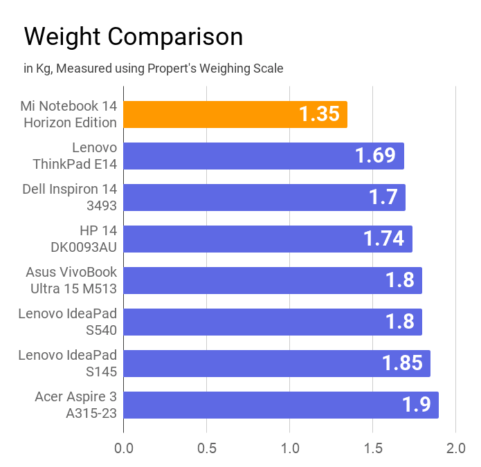 The chart of weight comparison of Mi Notebook 14 Horizon laptop with other similar price laptops.