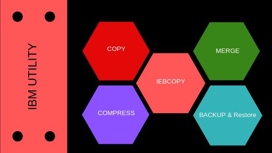 Mainframe Forum: IEBCOPY | JCL IEBCOPY Utility | IEBCOPY