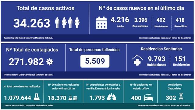 😷Coronavirus: Reporte Nacional 28 de junio 🇨🇱 4216 nuevos casos