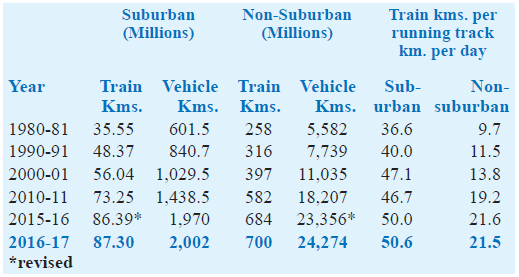 Passenger services measured in terms of train Kms 2016-17