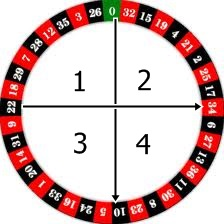 Tips & Tricks Main Roulette