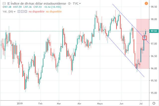Evolución índice dólar