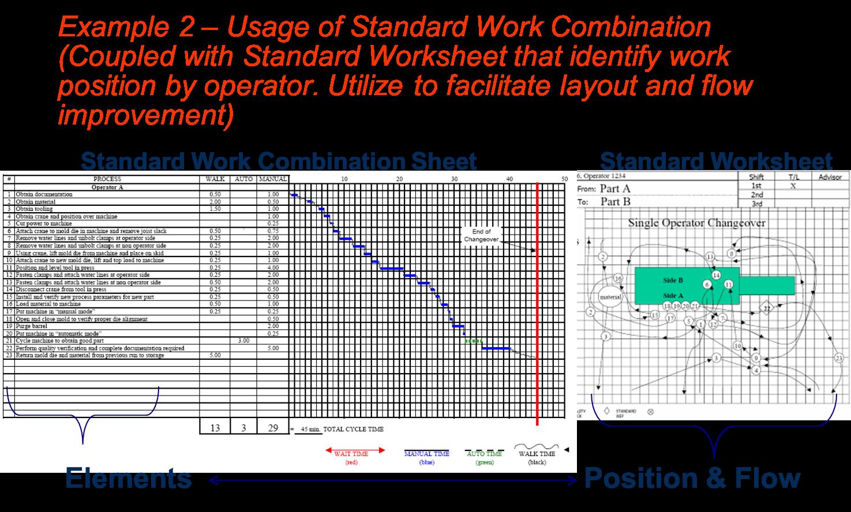 Lean Manufacturing Amp Six Sigma Setup Reduction