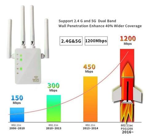 HWNET WiFi Range Extender WiFi Long Range