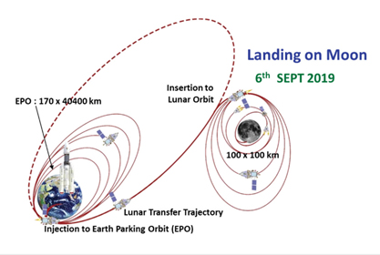 Chandrayan2- Landing on moon