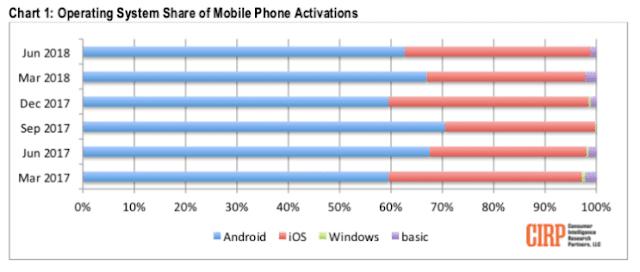 Android iOS lideran el mercado EEUU