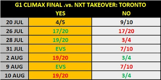 G1 Climax 29 Final Prop - Final .vs. NXT TakeOver: Toronto