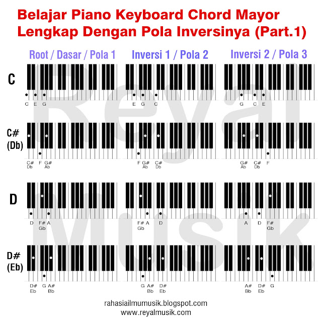 belajar kunci chord piano keyboard, belajar inversi chord piano keyboard, major chord inversions