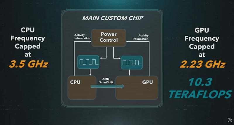 PS5's CPU and GPU speeds