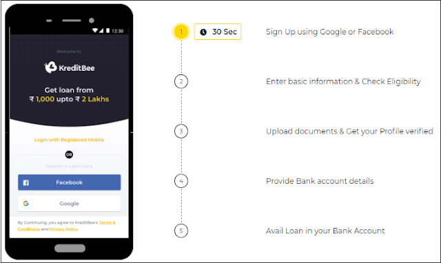 How does KreditBee Loan Application Process works