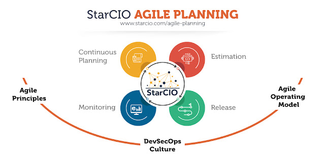Agile planning, agile continuous planning