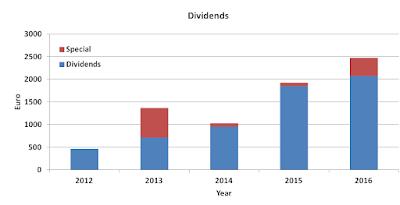2016, dividend