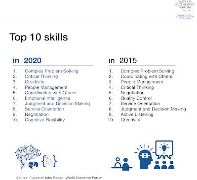 top 10 skills 2020 fast learner