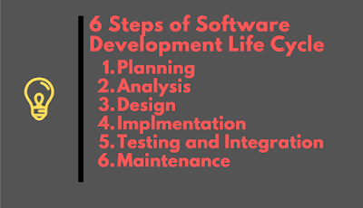 Javarevisited Top 5 Courses To Learn Software Development Lifecycle Sdlc For Programmers Best Of Lot