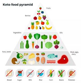 ultra-nutritions-on-keto-recipe