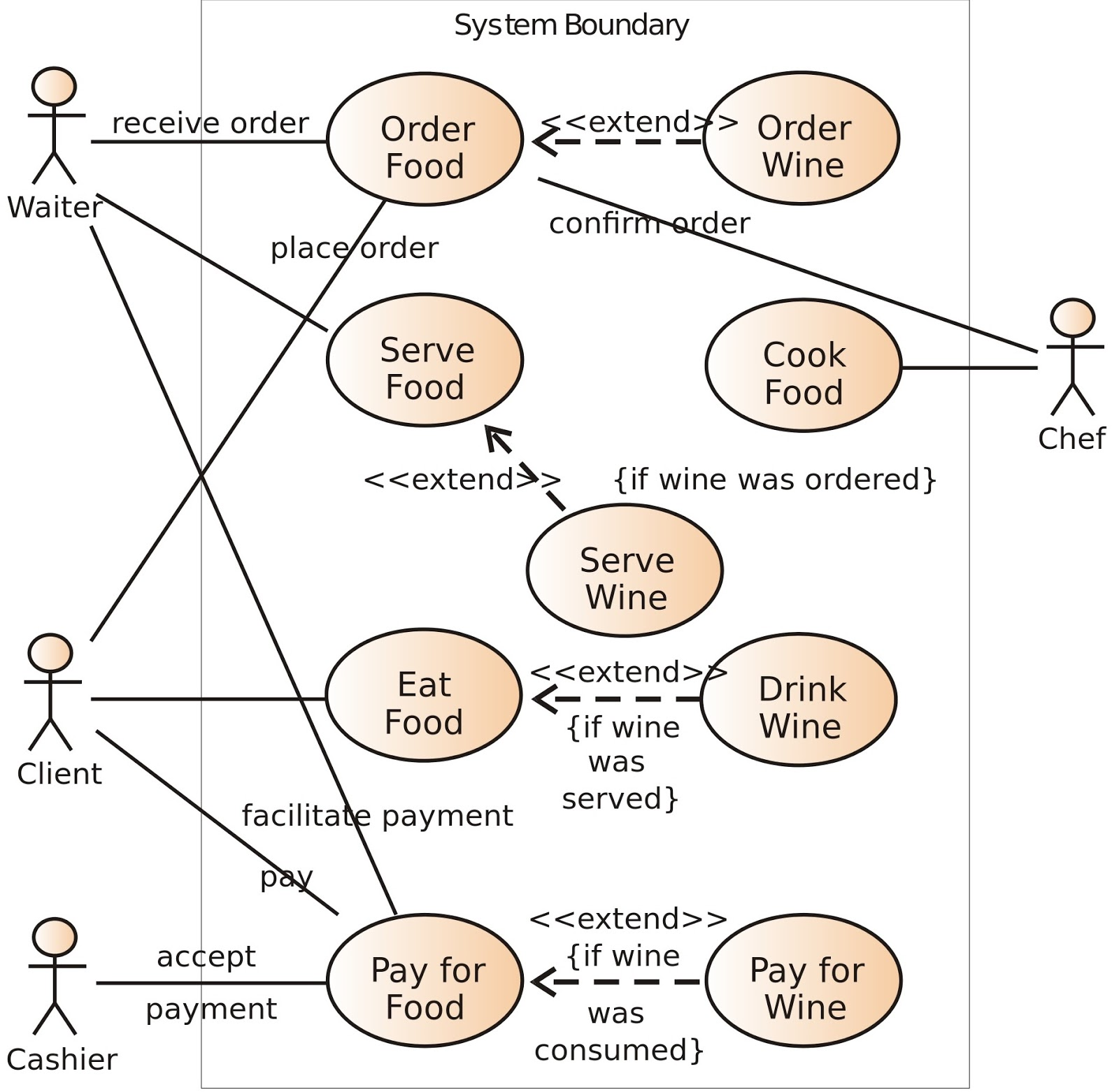 buzz analysis   use case  what   why  and how    all you need to knowwhere and why use case diagram