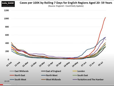 160721 indieSAGE case numbers in people aged 20-59 english regions