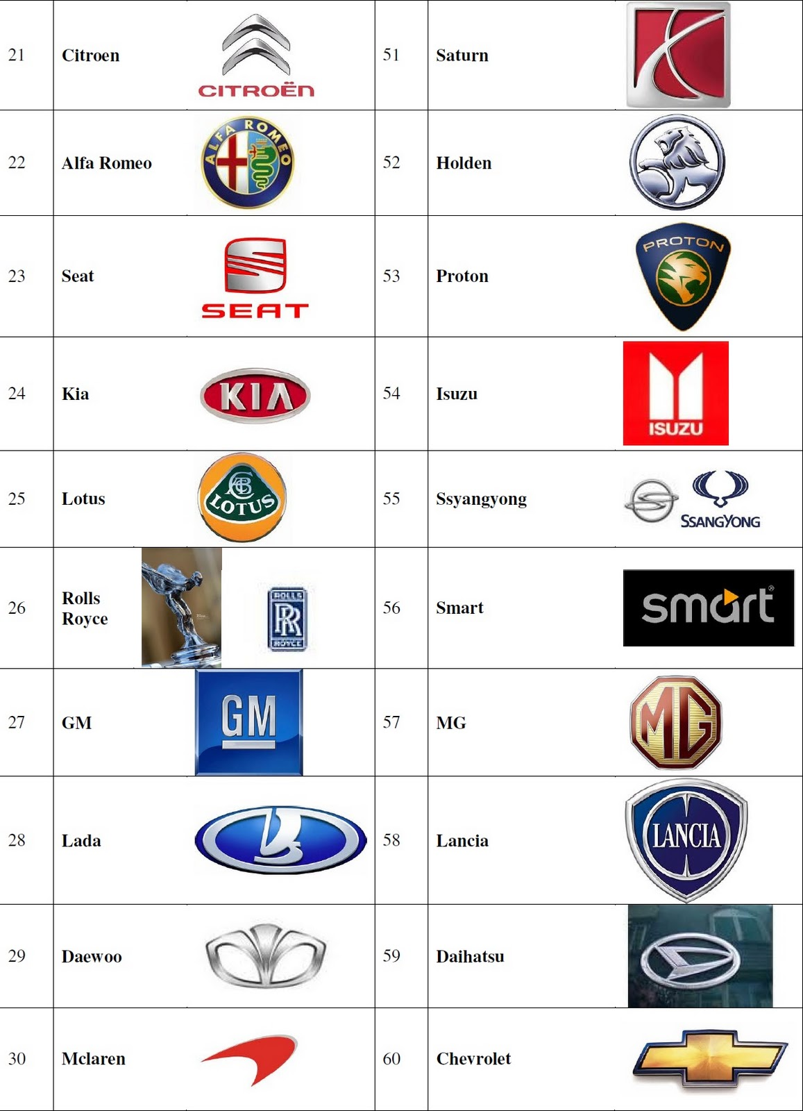 Automobile Industry through my eyes: Car Company / Brand Logos
