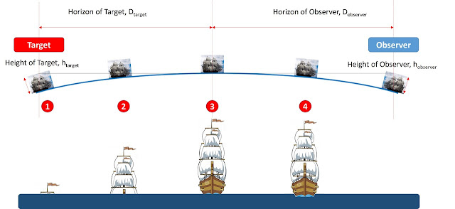 Barcos realmente somem no horizonte?