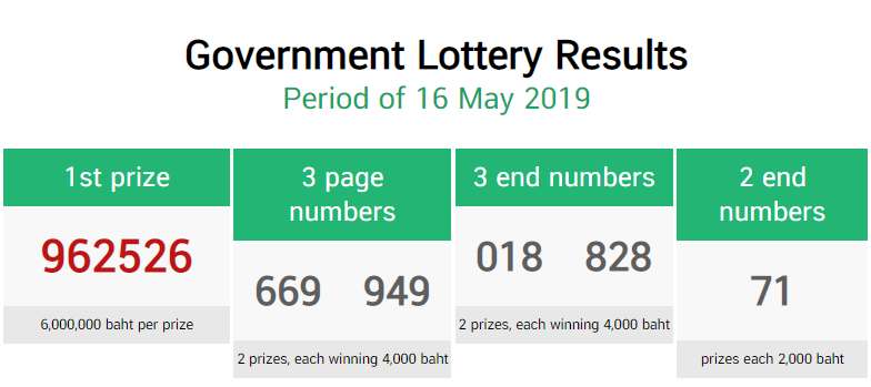 Thai Lottery Result Today Complete Chart 16-5-2019 - Today Thailand