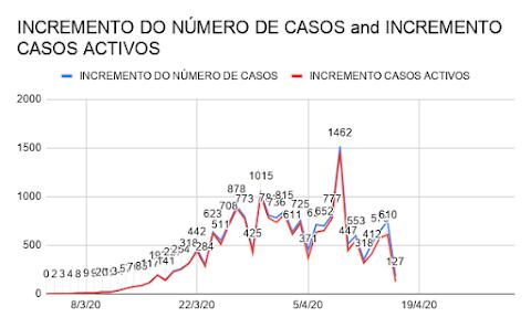 INCREMENTO DE CASOS