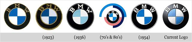 Evolución logo de BMW