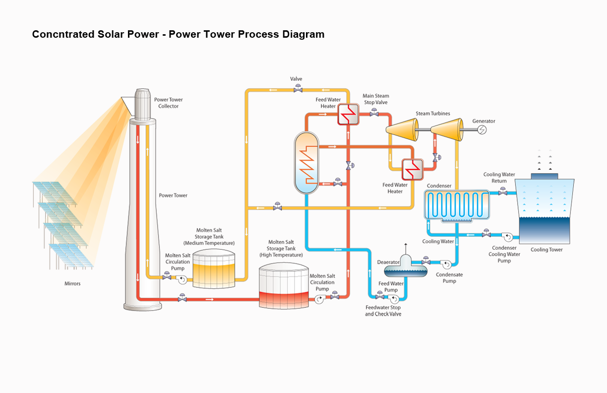 hight resolution of early power towers such as the solar one plant utilized steam as the heat transfer fluid current us designs including solar two pictured utilize