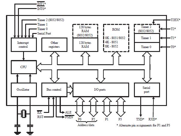 (তৃতীয় অধ্যায়) Understand Architecture of the Intel 8051