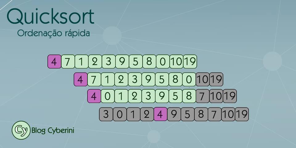 Algoritmo de ordenação rápida Quicksort