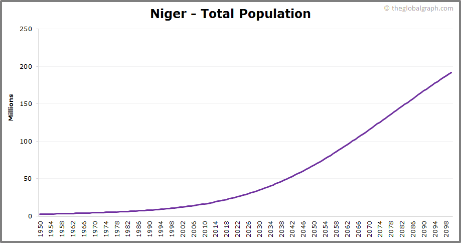 Niger  Total Population Trend