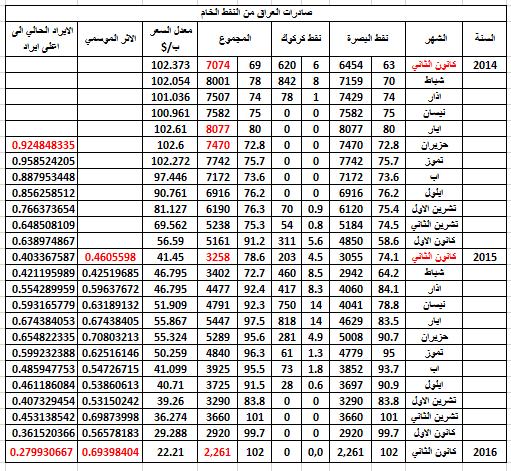 صادرات العراق من النفط الخام لشهر ك2-2016