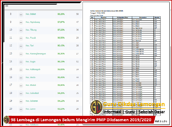 98 Lembaga di Lamongan Belum Mengirim PMP Dikdasmen 2019/2020