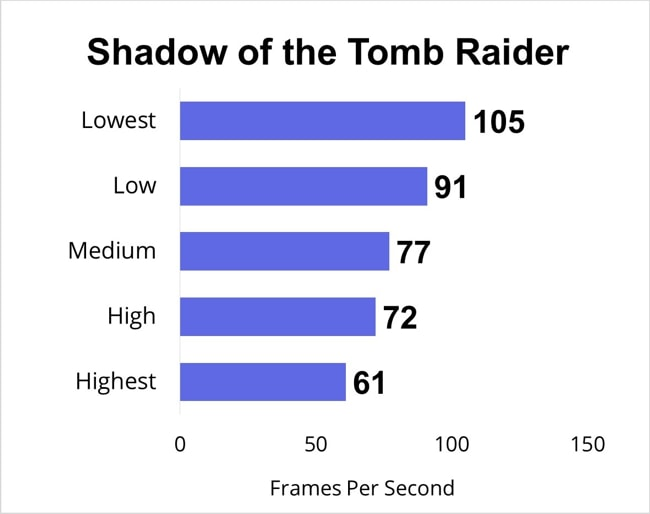 Shadow of the Tomb Raider gaming benchmarks for all gaming-settings.