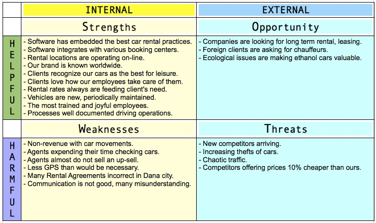 Car Rental Business SWOT ANALYSIS