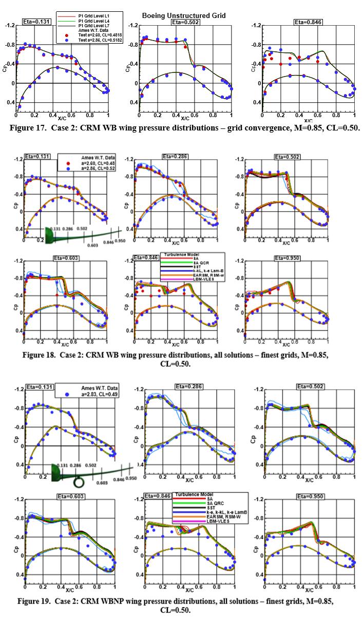 JaeSan's Aeronautics: 3  Summary CFD Workshop : 3 1 2 Part
