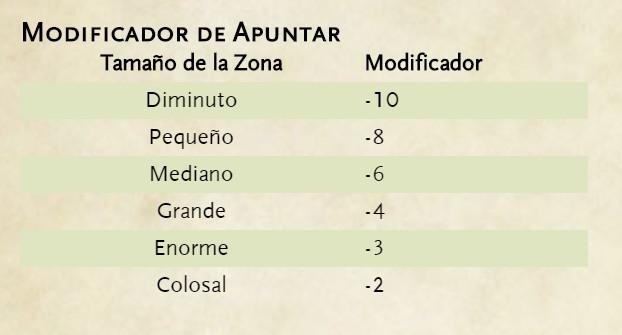 Reglas alternativas de combate para Dungeons & Dragons - Apuntar - Tamaño de Blanco