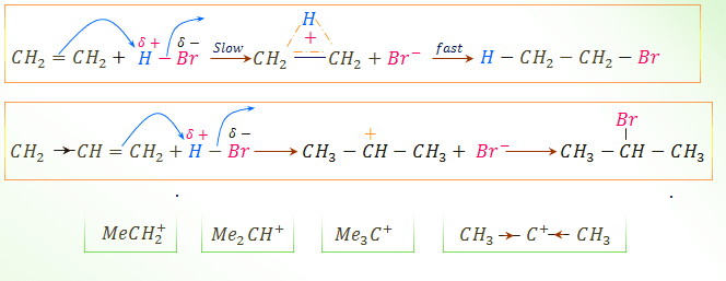 Chemical reaction of alkenes and Markownikoff rule