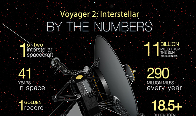 Voyager 2: Interstellar By the Numbers