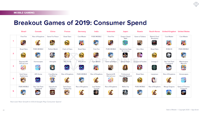 Breakout Games of 2019: Consumer Spend