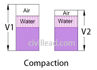 Difference Between Compaction and Consolidation