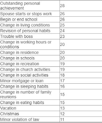 list of stressor