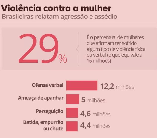 Mais de 500 mulheres são vítimas de agressão física a cada hora no País