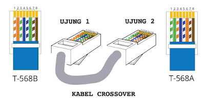 Susunan Warna Kabel Straight dan Crossover
