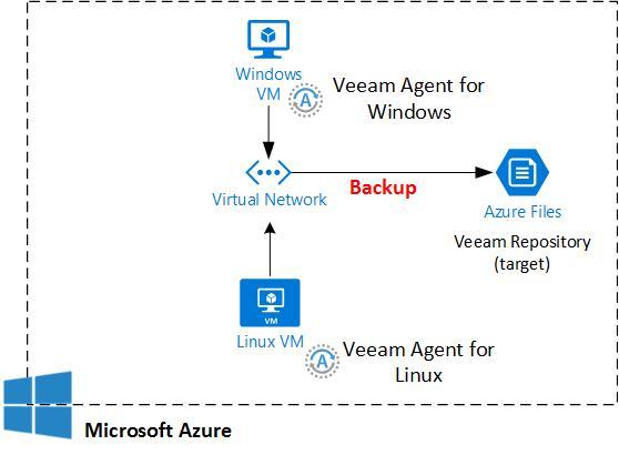 HYPER-V,SYSTEM CENTER AND AZURE: Backup Azure VM to Azure