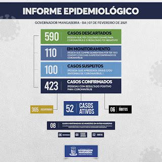 Imagem do boletim: Mangabeira; 13 novos casos de covid-19 no domingo (07)