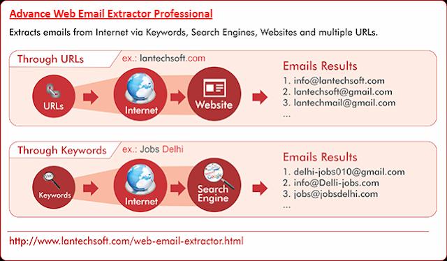 Advance Web Email Extractor Professional [Bing, Google, Askcom, Aspseek, Yahoo, Lycos, AltaVista etc]