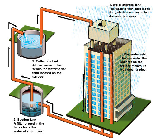 Read here rainwater harvesting solution to water crisis for Pictures of rainwater harvesting system
